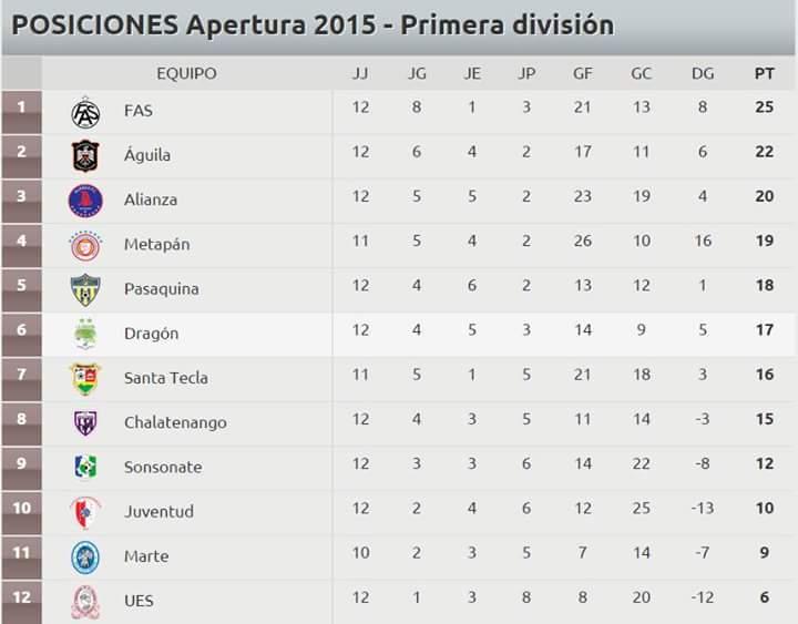 Club Deportivo FAS mantiene el liderato del Apertura 2015