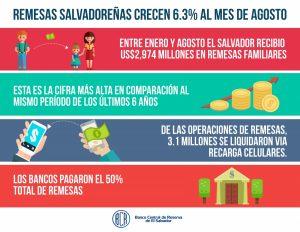 Envío de remesas a El Salvador se incrementan en Agosto 2016