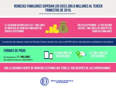 Remesas familiares superan los US$3,300 millones al tercer trimestre de 2016