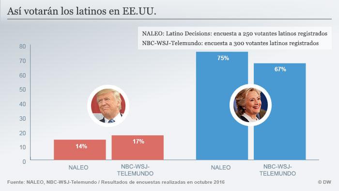Voto latino EE.UU. 2016: los números hablan