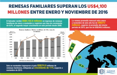 Remesas familiares superan los US$4,100 millones entre enero y noviembre de 2016