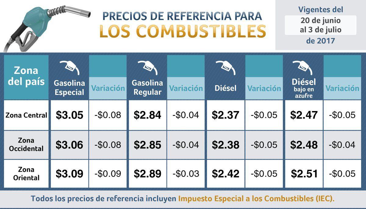 Informan variaciones en los precios de referencia para los combustibles