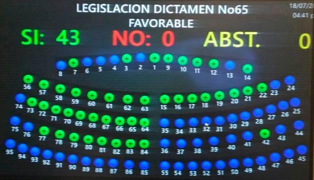Asamblea Legislativa aprueba reformas de la Ley de Pensiones