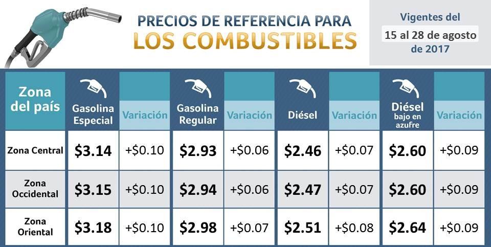 Conozca los nuevos precios del combustible