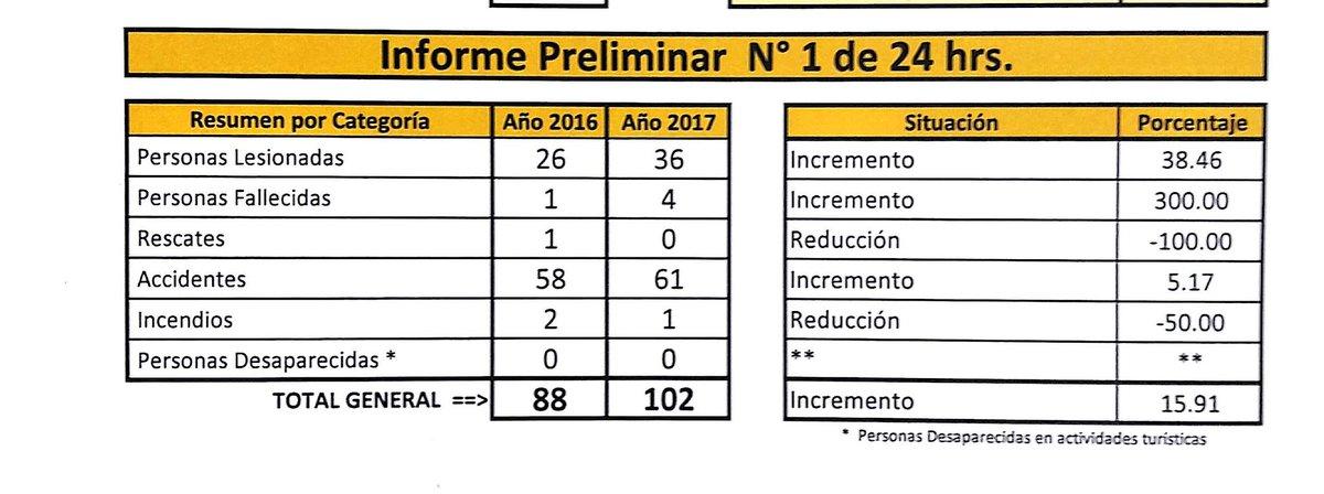 Informe de las primeras 24 horas de la ejecución del Plan Divino Salvador