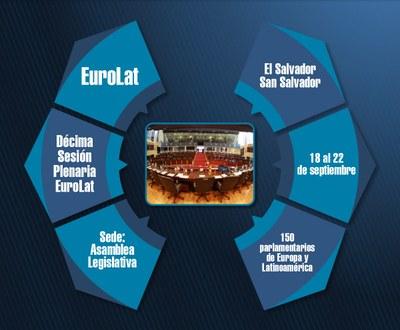 El Salvador será sede de la décima Sesión Plenaria Ordinaria de la Asamblea Parlamentaria EuroLat