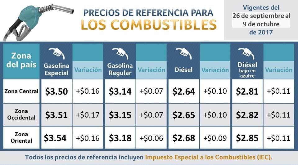 Estos son los nuevos precios para los combustibles