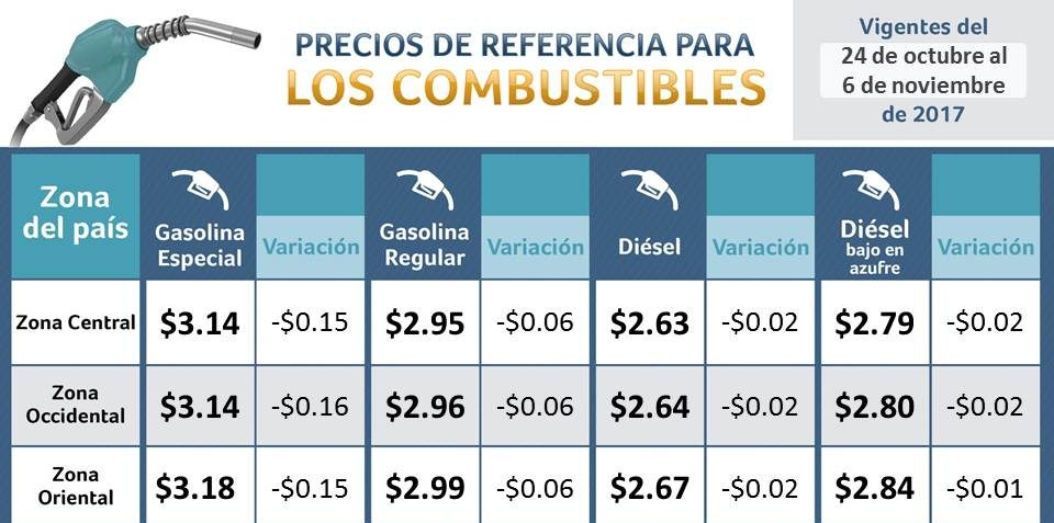 Precios de combustible muestran una pequeña baja