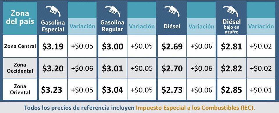 Precios de la gasolina y diésel experimentarán alzas