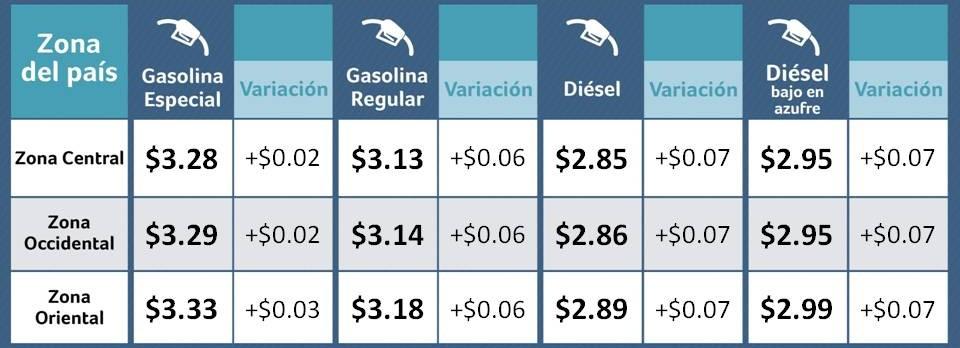Combustibles vigentes del 5 al 18 de diciembre de 2017 experimentarán alzas en los precios