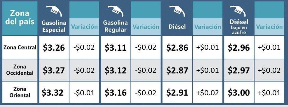Estos son los precios de referencia para los combustibles a partir del día martes 19 de diciembre