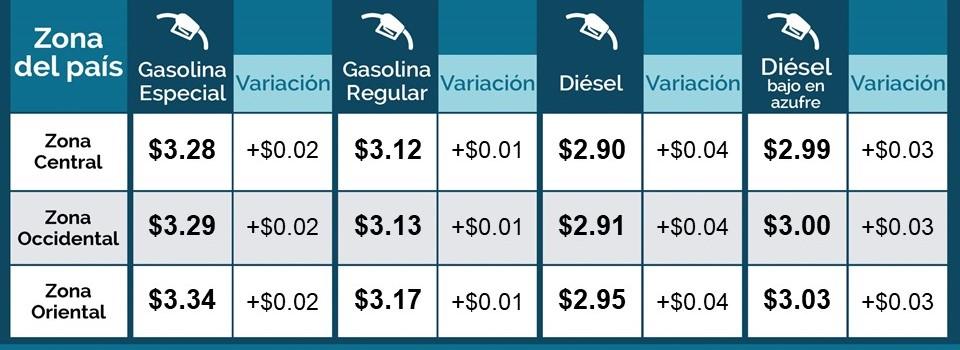 MINEC informa nuevos precios en gasolina
