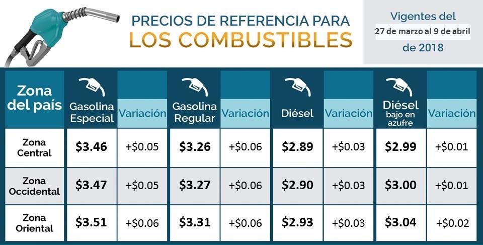 Alzas en precios de combustibles