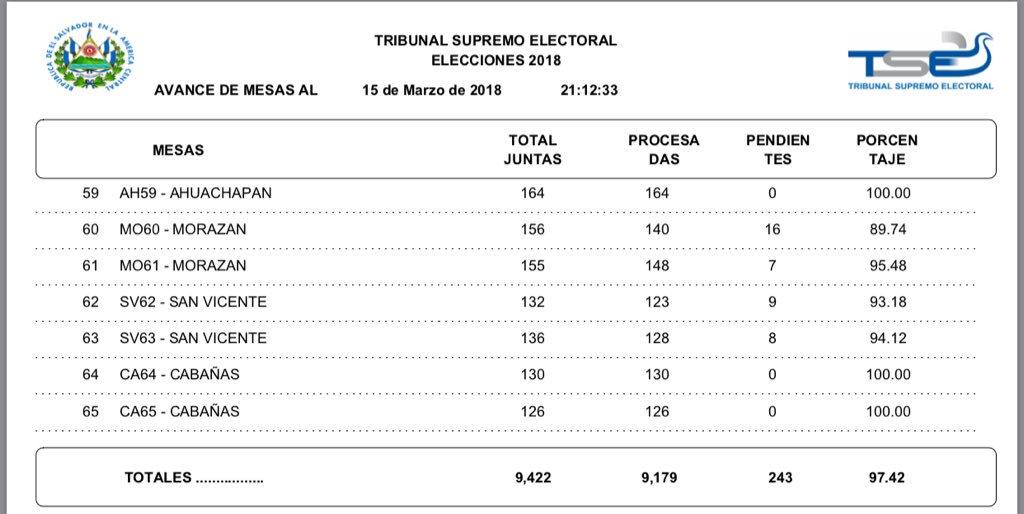 Escrutinio de diputaciones y concejos municipales en la recta final