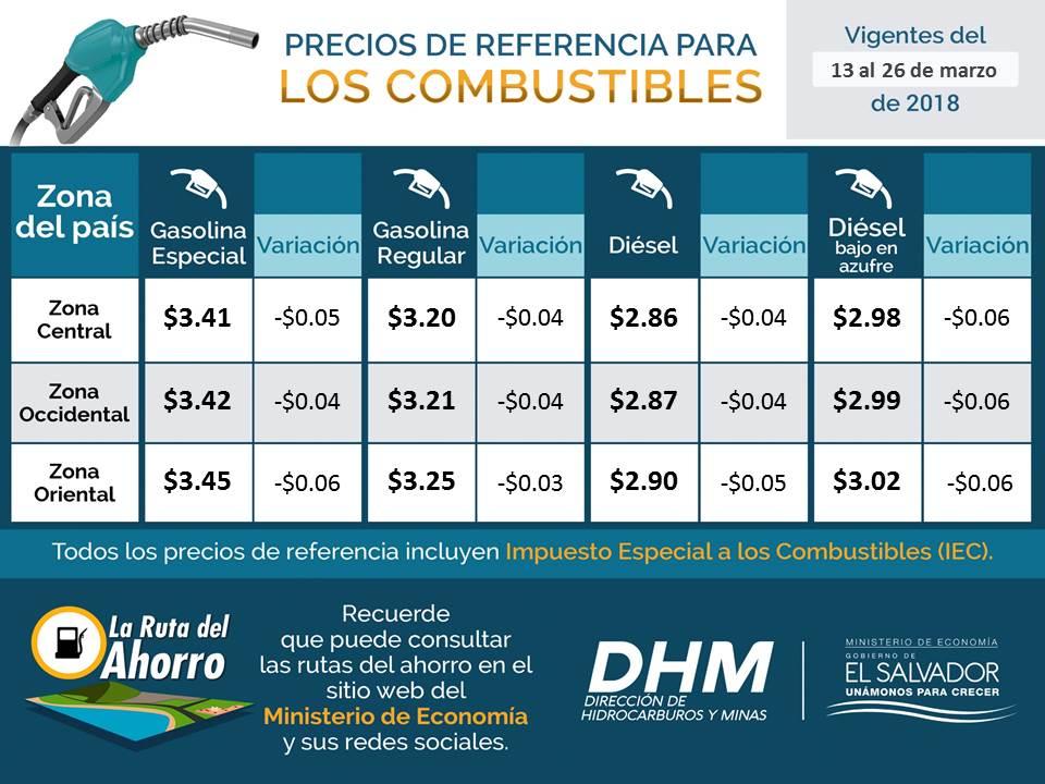 Precios de combustible presentan bajas para los próximos días