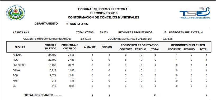 Dan a conocer resultados del escrutinio final de elecciones