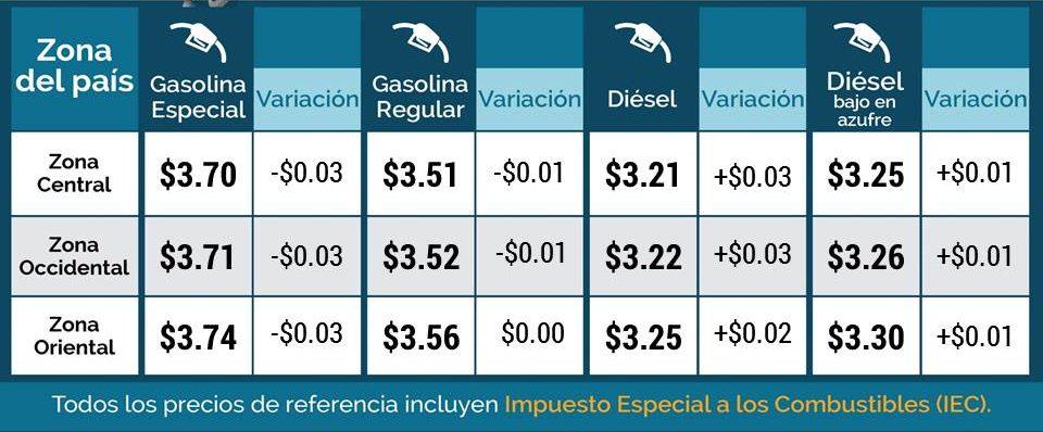 Informan de variaciones mixtas en los precios de referencia para los combustibles