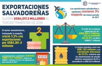 Las exportaciones salvadoreñas suman US$4,517.3 millones al tercer trimestre de 2018
