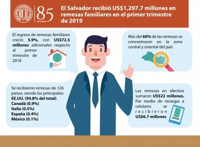 El Salvador recibió US$1,297.7 millones en remesas familiares durante el primer trimestre de 2019