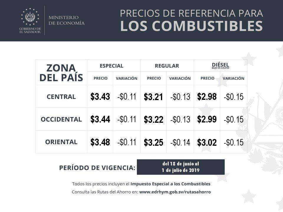Ministerio de Economía informa variaciones a la baja en  los precios de referencia  para los combustibles