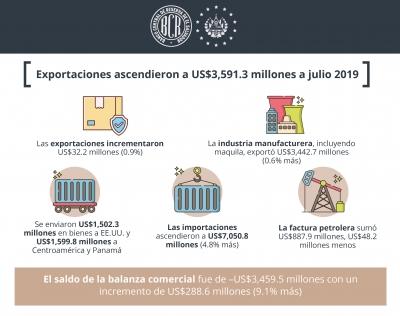 Exportaciones ascendieron a US$3,591.3 millones a julio 2019
