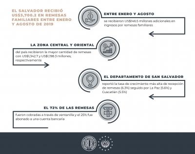 US$3,700.2 recibio El Salvador  en remesas familiares entre Enero y Agosto de 2019