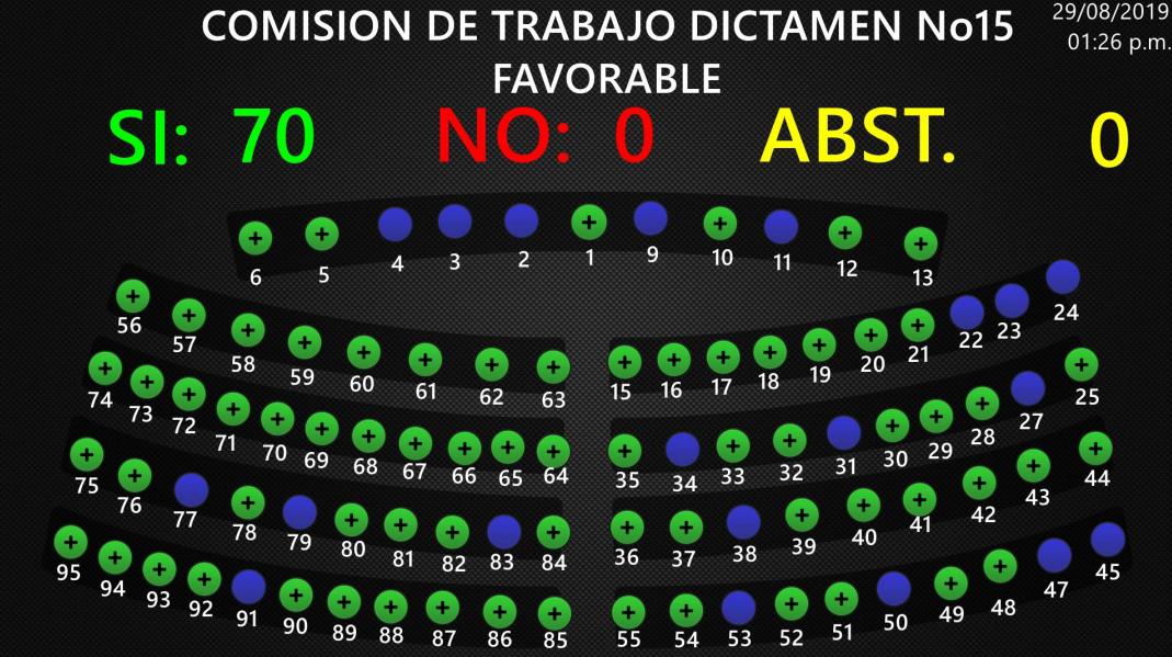 Asamblea legisla para que exista igualdad salarial entre hombres y mujeres