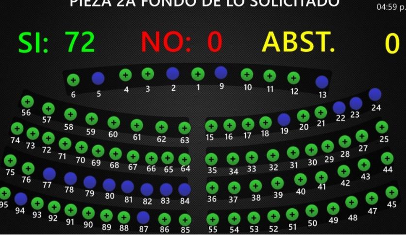 Diputados superan Veto presidencial