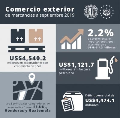 Exportaciones de El Salvador ascendieron a US$4,540.2 millones a septiembre de 2019