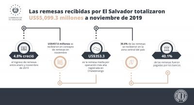 Las remesas recibidas por El Salvador totalizaron US$5,099.3 millones a noviembre de 2019