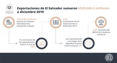 Exportaciones de El Salvador sumaron US$5,943.3 millones a diciembre 2019
