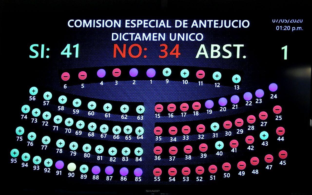 No lugar a formación de causa determinó el Pleno sobre antejuicio contra el diputado Norman Quijano