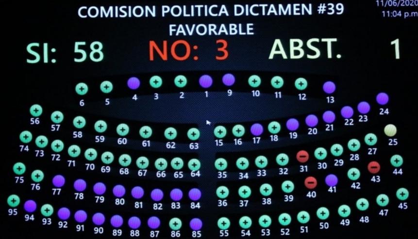 Ratifican decreto que contiene la ley estado de emergencia nacional, salud integral ante COVID-19 y reapertura económica