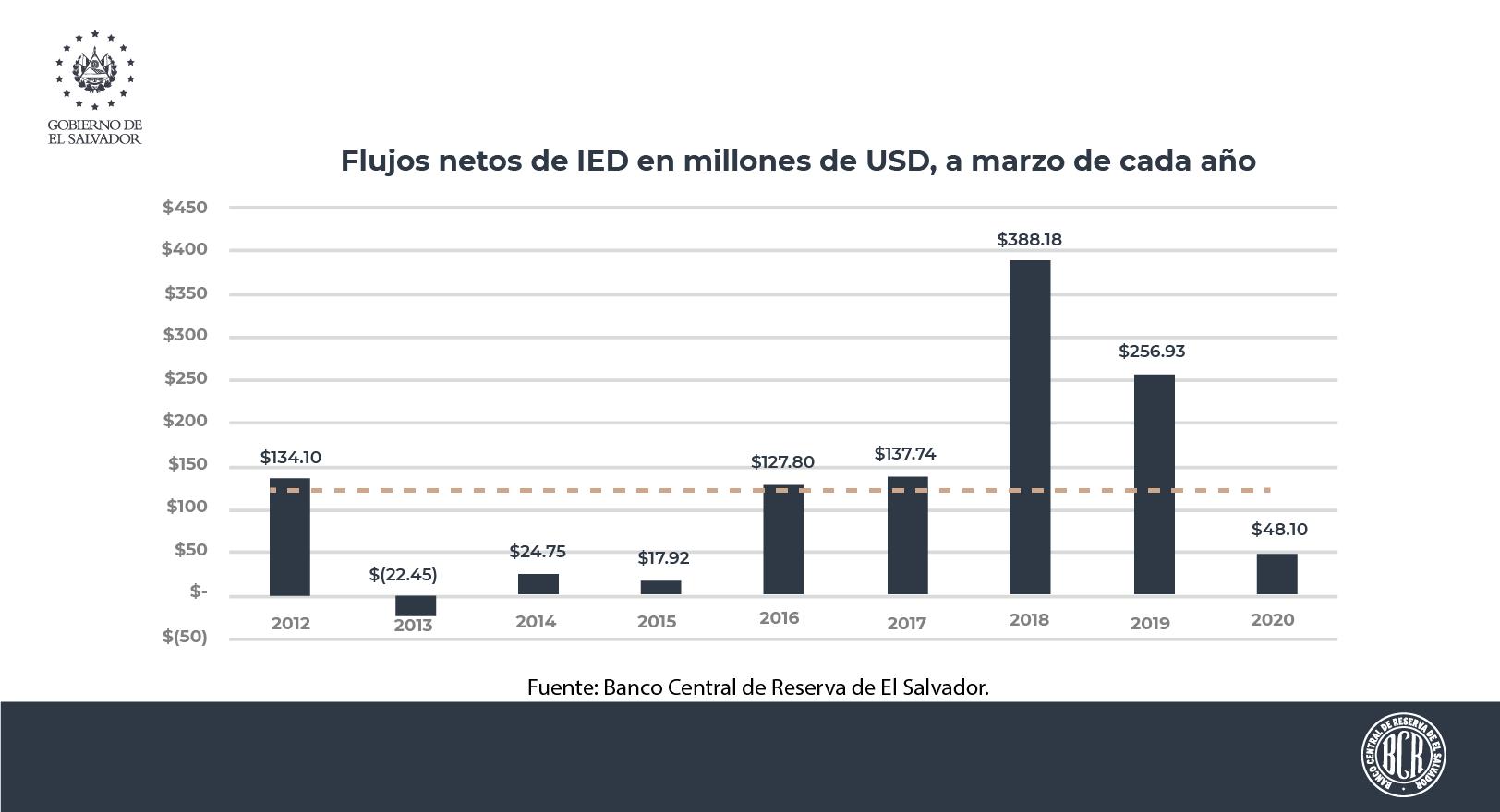 El Salvador recibió flujos netos de Inversión Extranjera Directa por US$48.10 millones a marzo 2020