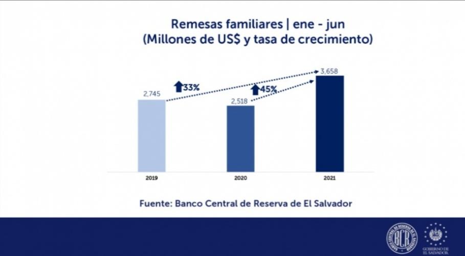 Remesas familiares aumentan al mes de Junio en el Salvador